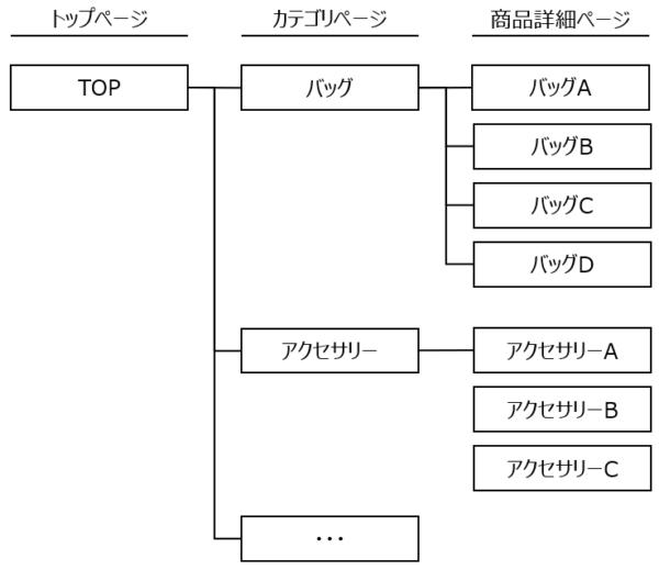 カテゴリページのイメージ