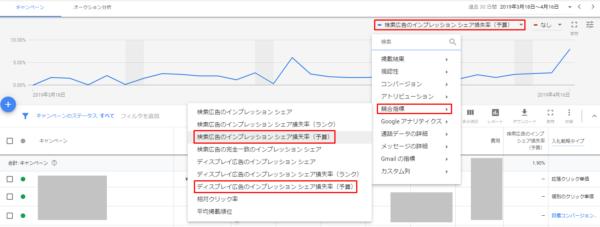 Google_インプレッションシェア損失率の推移表示