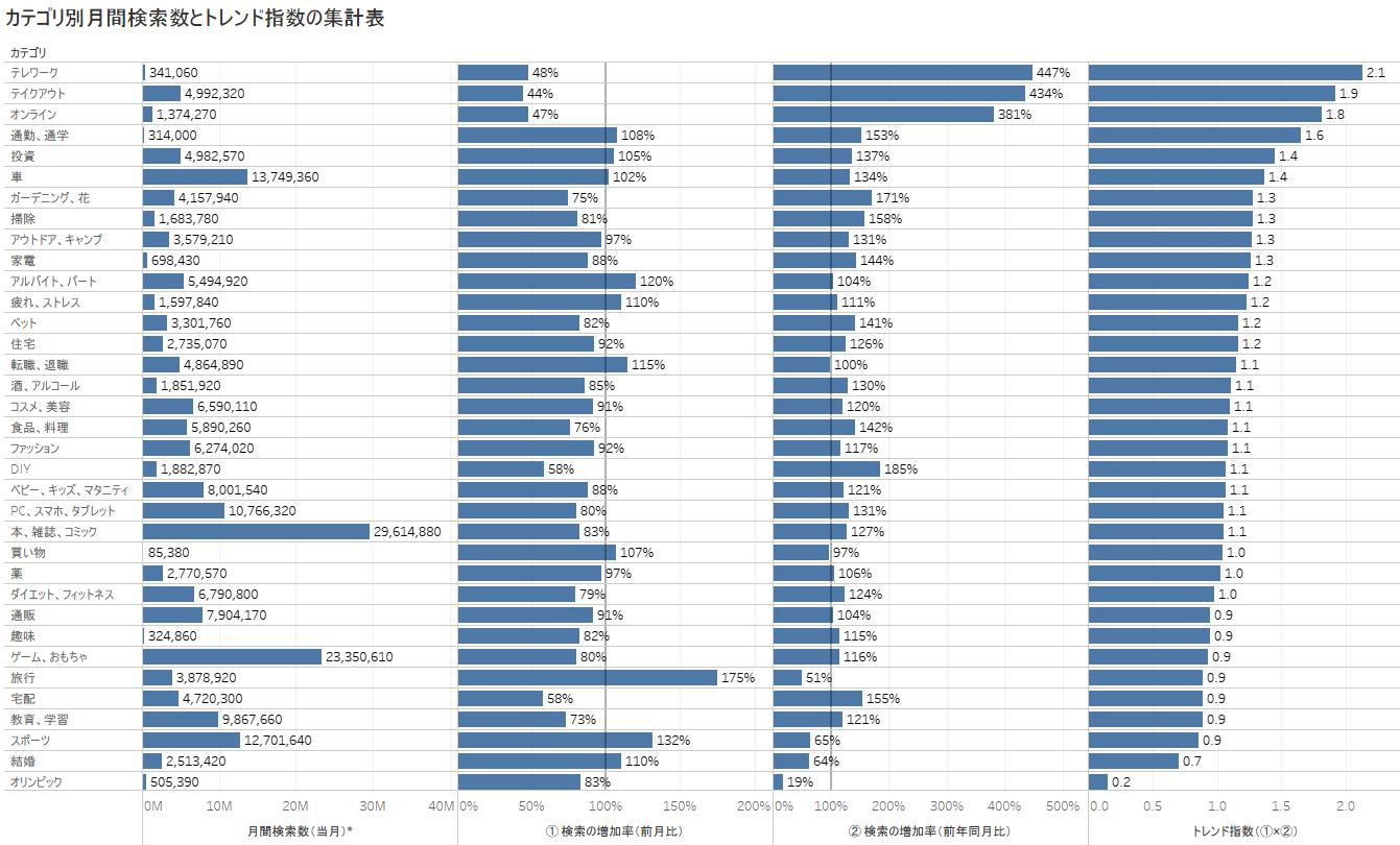 カテゴリ別月間検索数とトレンド指数の集計表