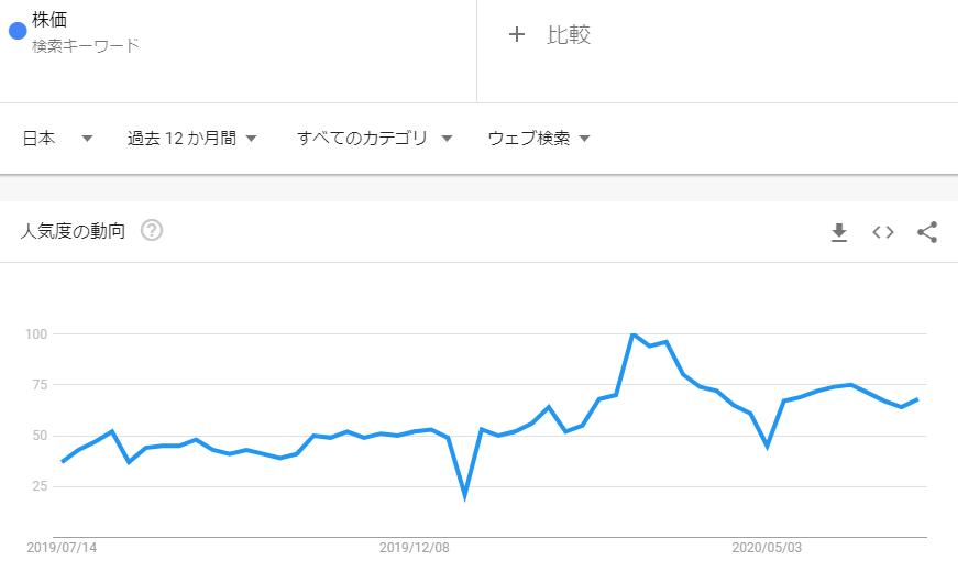 株価_2020年6月検索トレンド推移
