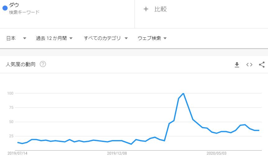 ダウ_2020年6月検索トレンド推移