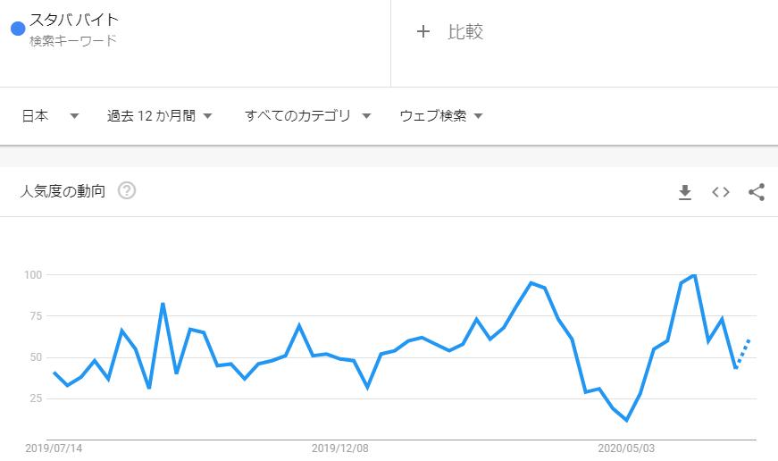 スタババイト_2020年6月検索トレンド推移