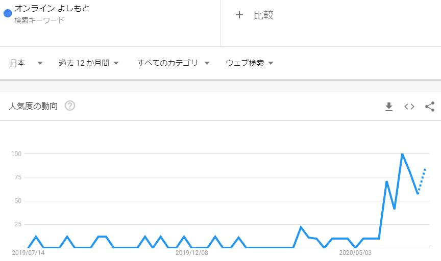 オンラインよしもと_2020年6月検索トレンド推移
