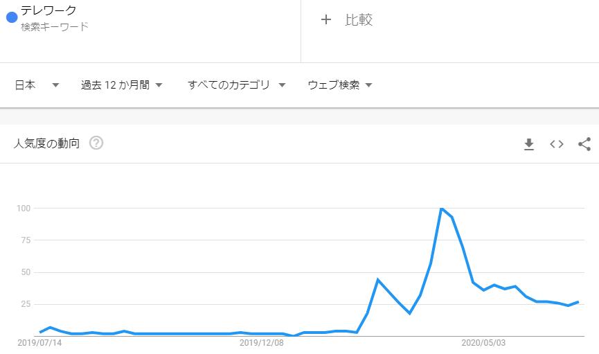 テレワーク_2020年6月検索トレンド推移