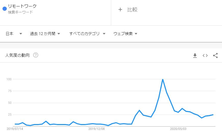 リモートワーク_2020年6月検索トレンド推移