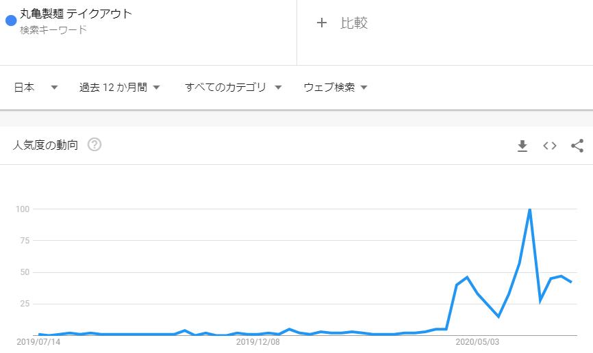 丸亀製麺テイクアウト_2020年6月検索トレンド推移