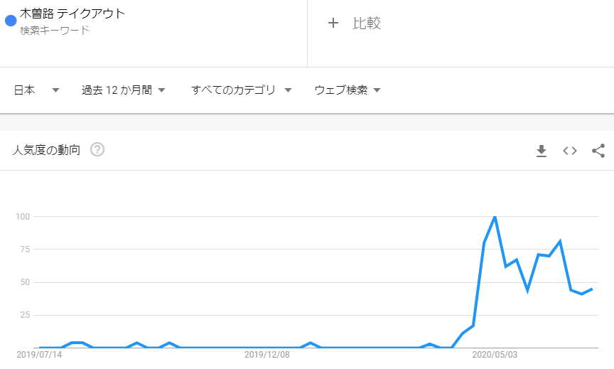 木曽路テイクアウト_2020年6月検索トレンド推移
