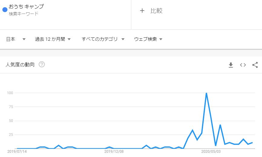 おうちキャンプ_2020年6月検索トレンド推移