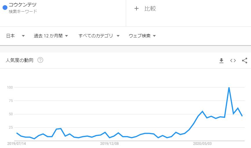 コウケンテツ_2020年6月検索トレンド推移