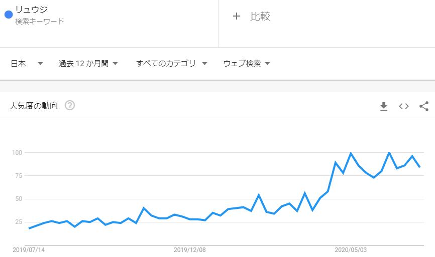 リュウジ_2020年6月検索トレンド推移