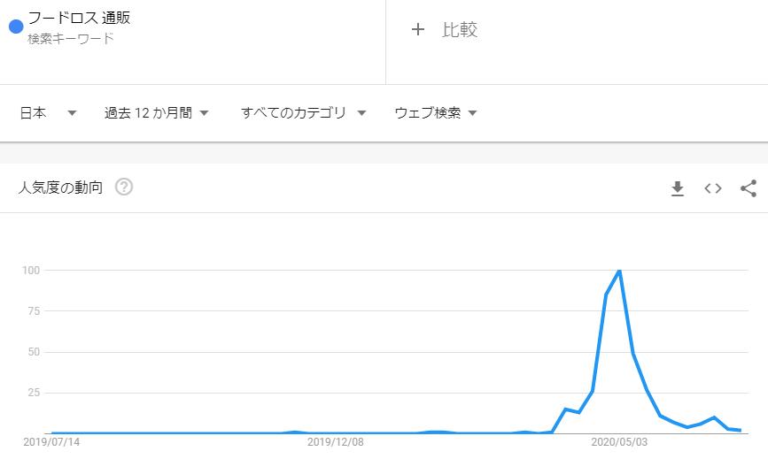 フードロス通販_2020年6月検索トレンド推移