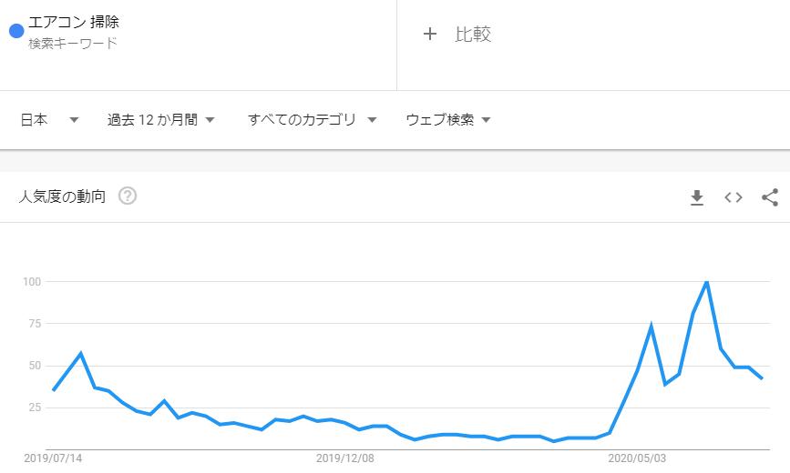 エアコン掃除_2020年6月検索トレンド推移