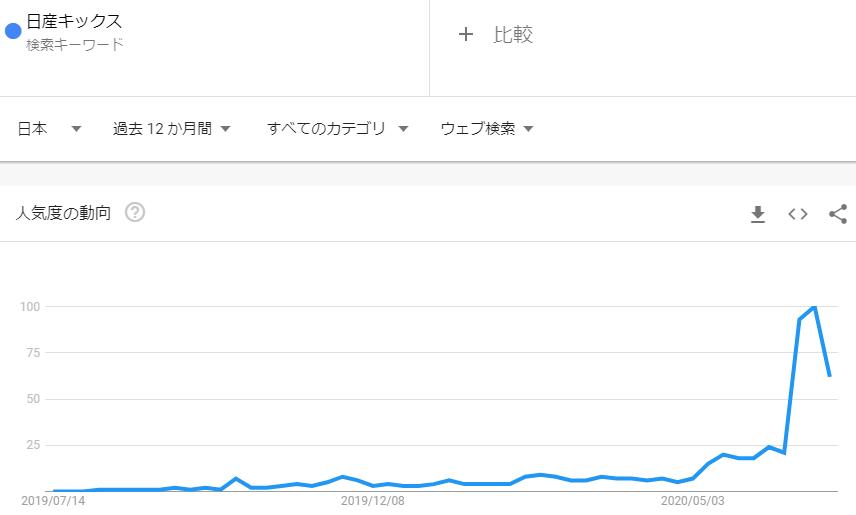 日産キックス_2020年6月検索トレンド推移